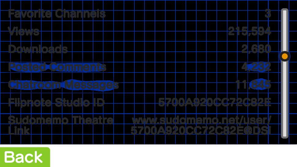 Creator's Room Statistics